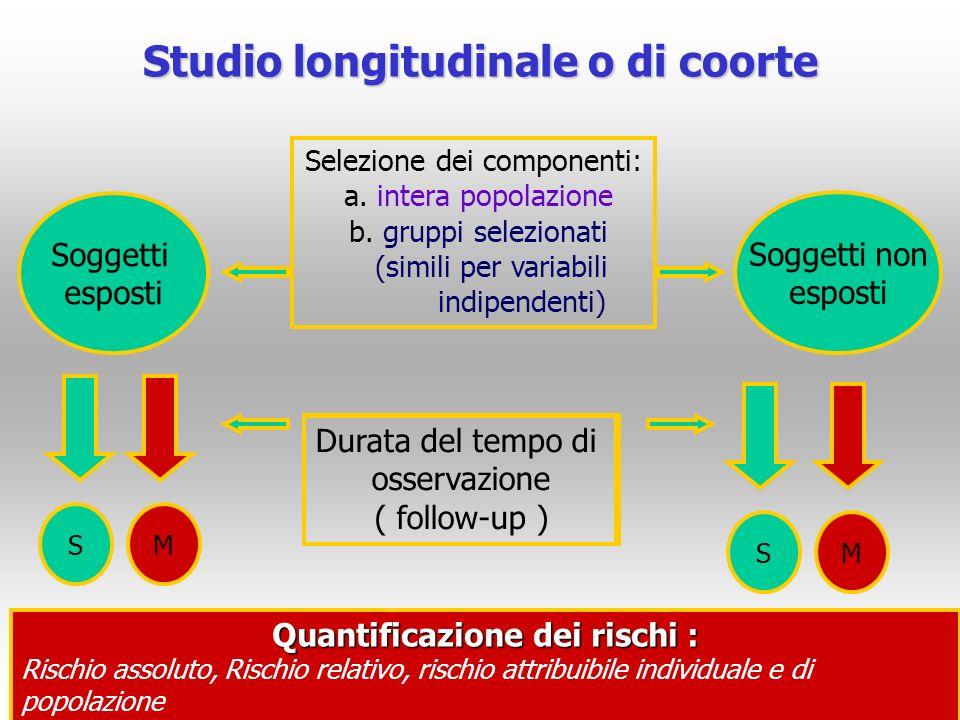 Studio longitudinale o di coorte Soggetti esposti Soggetti non esposti S S Selezione dei componenti: a. intera popolazione b. gruppi selezionati (simi