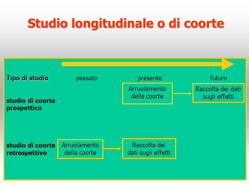 Studio longitudinale o di coorte Tipo di studio Tipo di studio passato presente futuro studio di coorte prospettico studio di coorte retrospettivo Arr
