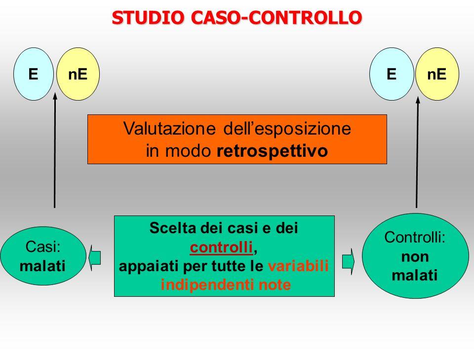STUDIO CASO-CONTROLLO Casi: malati Controlli: non malati EnEE Scelta dei casi e dei controlli, appaiati per tutte le variabili indipendenti note Valut