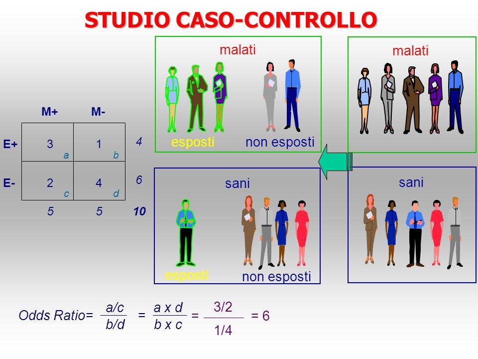 malati sani espostinon esposti malati esposti non esposti sani STUDIO CASO-CONTROLLO E+ E- M+M- 31 24 4 6 55 10 ab cd Odds Ratio= a/c b/d = a x d b x