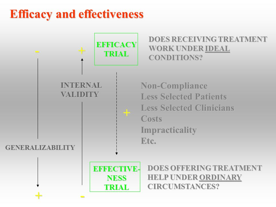 GENERALIZABILITY INTERNALVALIDITY EFFICACYTRIAL EFFECTIVE-NESSTRIAL DOES RECEIVING TREATMENT WORK UNDER IDEAL CONDITIONS? Non-Compliance Less Selected