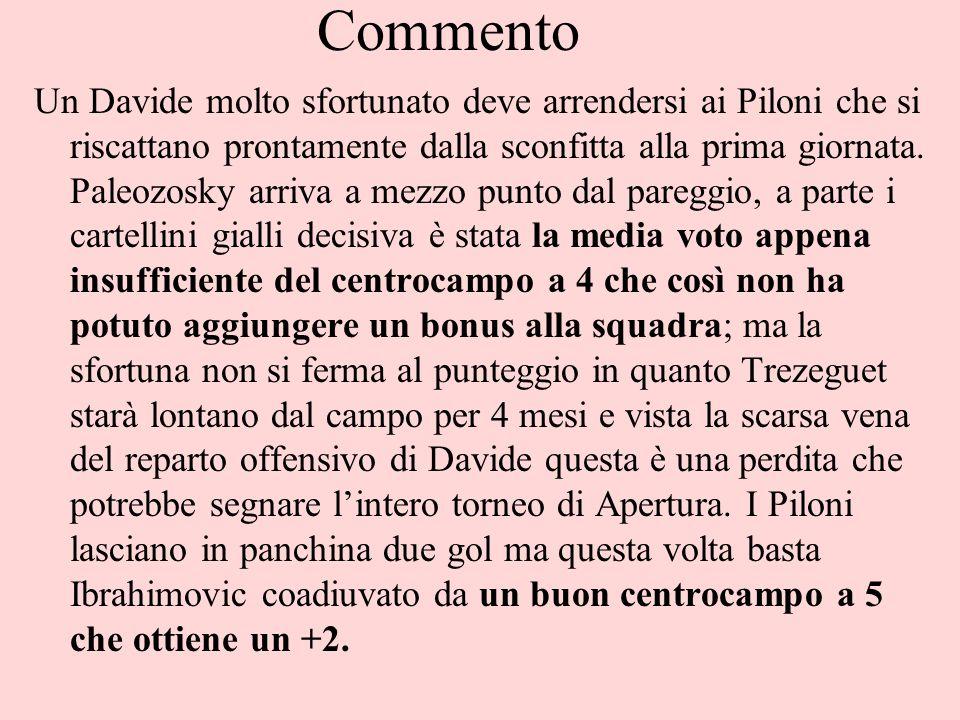 Commento Un Davide molto sfortunato deve arrendersi ai Piloni che si riscattano prontamente dalla sconfitta alla prima giornata.