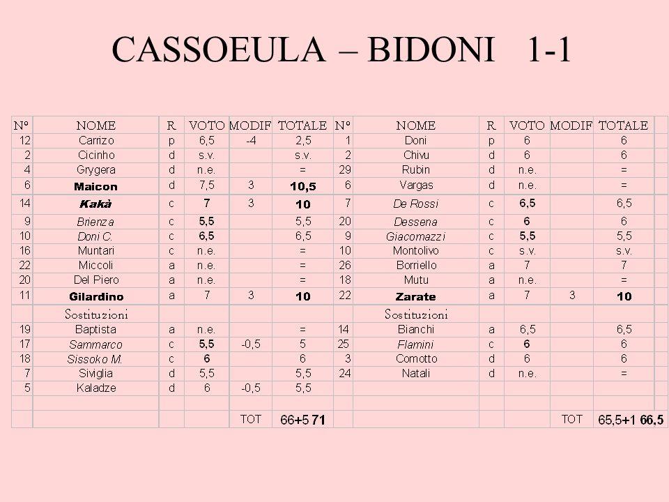 CASSOEULA – BIDONI 1-1
