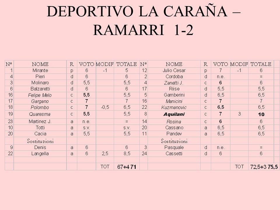 DEPORTIVO LA CARAÑA – RAMARRI 1-2