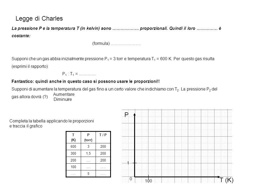 Legge di Charles La pressione P e la temperatura T (in kelvin) sono ………………. proporzionali. Quindi il loro …………… è costante: (formula) …………………. Supponi