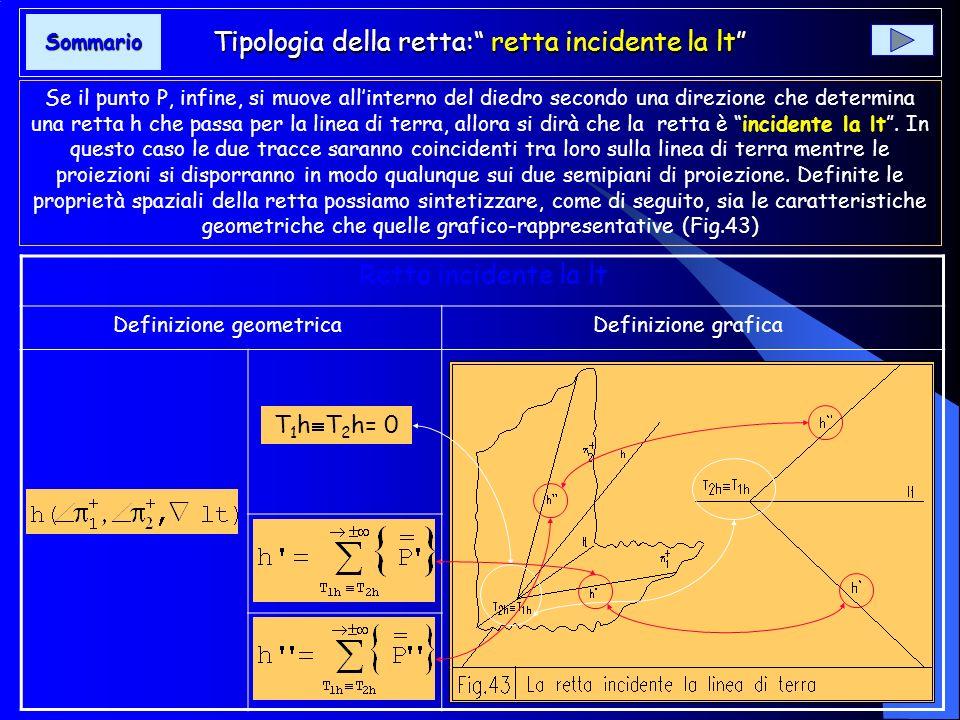 Tipologia della retta: retta di profilo Se il punto P si muove allinterno del I diedro secondo una direzione assegnata comunque obliqua ai due semipia