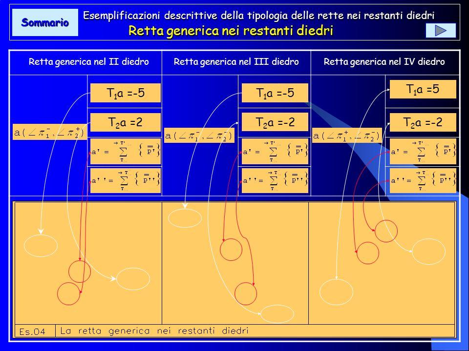 Tipologia della retta: retta incidente la lt Se il punto P, infine, si muove allinterno del diedro secondo una direzione che determina una retta h che