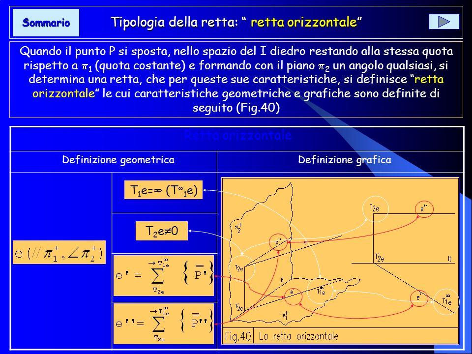 Tipologia della retta: retta frontale Se il punto P si muove allinterno del I diedro parallelamente a 2 (aggetto con valore costante) secondo una dire
