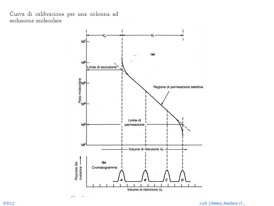 Lab. Chimica Analitica II _HPLC Curva di calibrazione per una colonna ad esclusione molecolare
