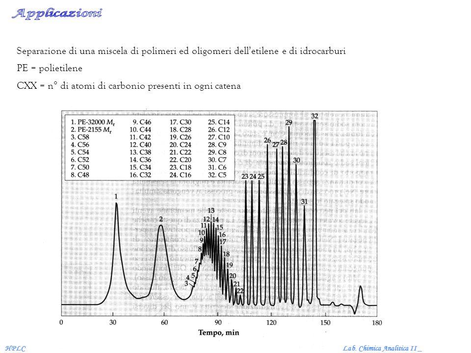 Lab. Chimica Analitica II _HPLC Separazione di una miscela di polimeri ed oligomeri delletilene e di idrocarburi PE = polietilene CXX = n° di atomi di