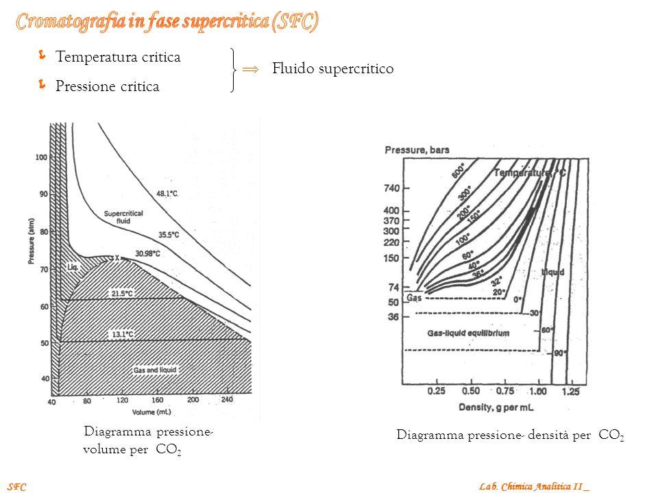 Lab. Chimica Analitica II _SFC Temperatura critica Pressione critica Fluido supercritico Diagramma pressione- volume per CO 2 Diagramma pressione- den