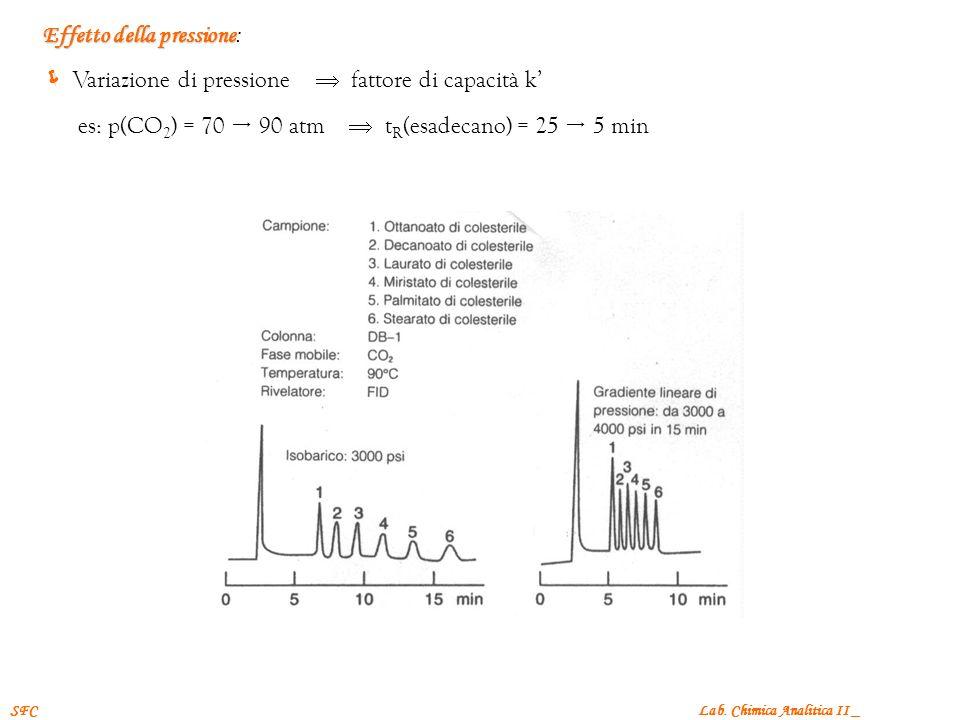 Lab. Chimica Analitica II _SFC Effetto della pressione Effetto della pressione: Variazione di pressione fattore di capacità k es: p(CO 2 ) = 70 90 atm