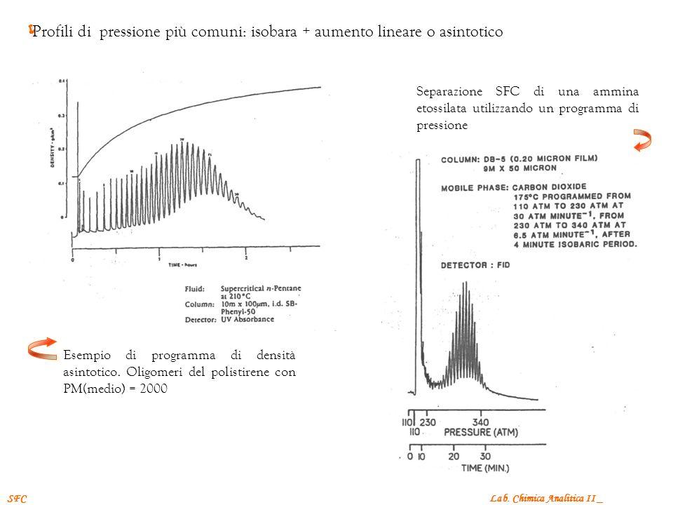 Lab. Chimica Analitica II _SFC Profili di pressione più comuni: isobara + aumento lineare o asintotico Esempio di programma di densità asintotico. Oli