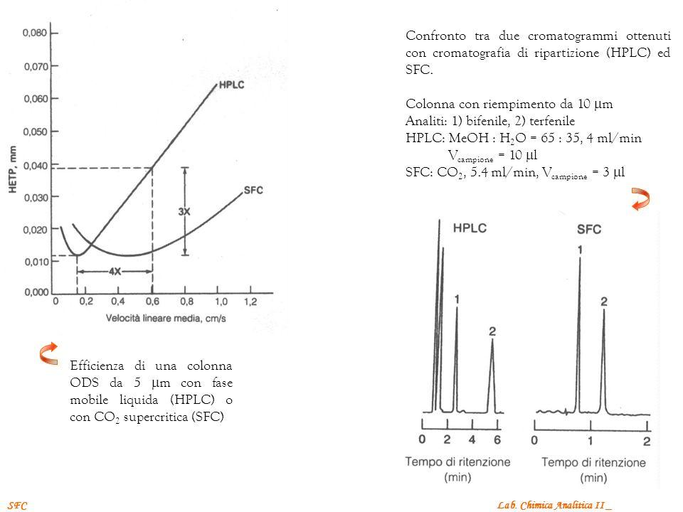 Lab. Chimica Analitica II _SFC Efficienza di una colonna ODS da 5 m con fase mobile liquida (HPLC) o con CO 2 supercritica (SFC) Confronto tra due cro