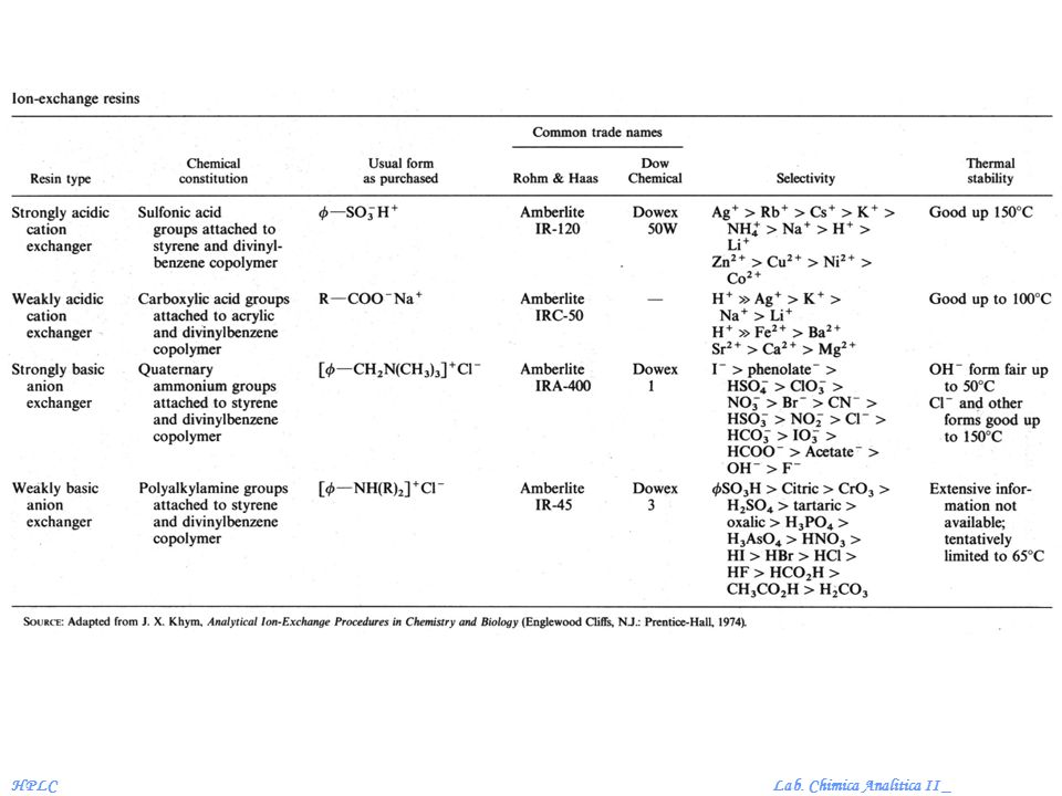 Lab. Chimica Analitica II _HPLC Struttura del gel Sephadex