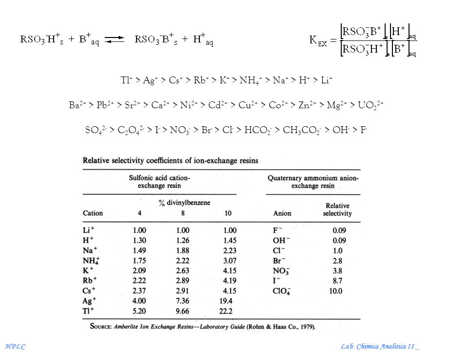 Lab. Chimica Analitica II _HPLC Tl + > Ag + > Cs + > Rb + > K + > NH 4 + > Na + > H + > Li + Ba 2+ > Pb 2+ > Sr 2+ > Ca 2+ > Ni 2+ > Cd 2+ > Cu 2+ > C