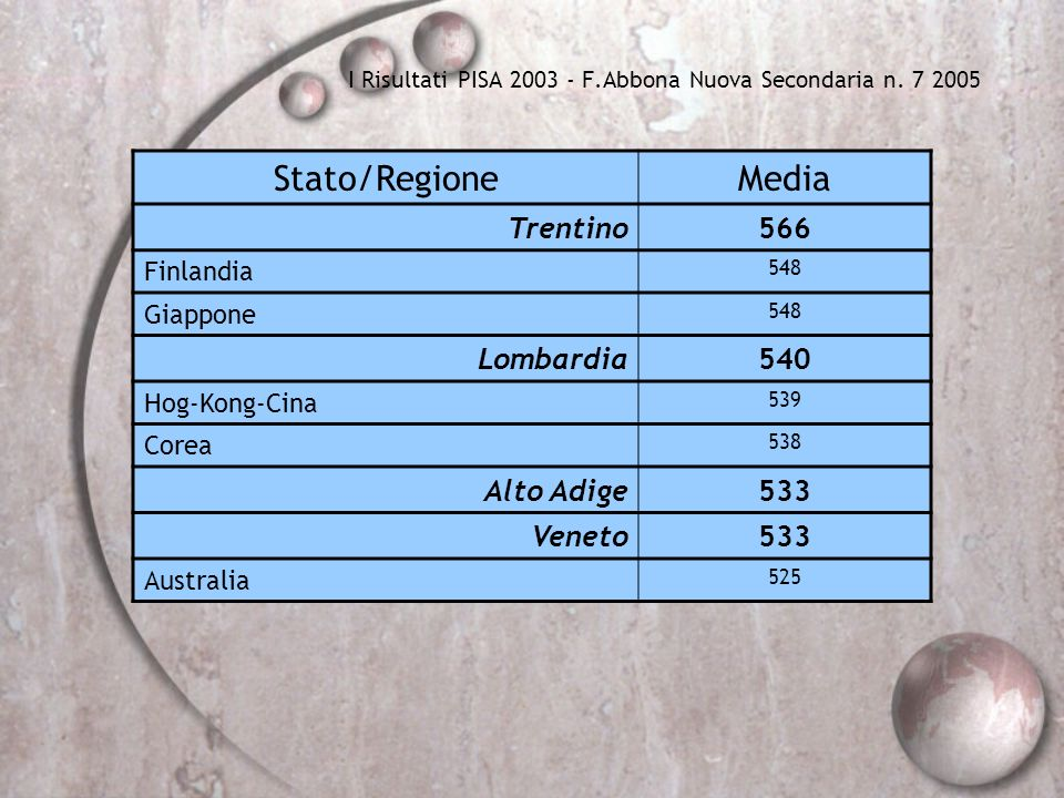 I Risultati PISA 2003 - F.Abbona Nuova Secondaria n. 7 2005 Stato/RegioneMedia Trentino566 Finlandia 548 Giappone 548 Lombardia540 Hog-Kong-Cina 539 C