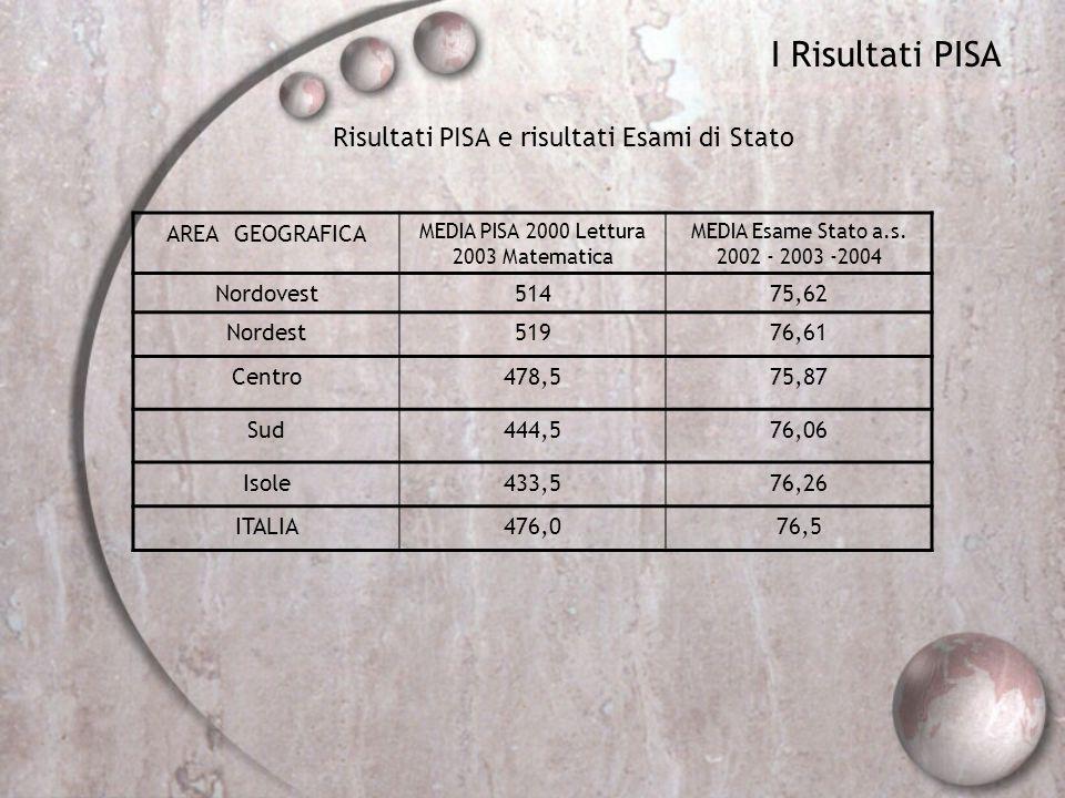 I Risultati PISA Risultati PISA e risultati Esami di Stato AREA GEOGRAFICA MEDIA PISA 2000 Lettura 2003 Matematica MEDIA Esame Stato a.s. 2002 - 2003