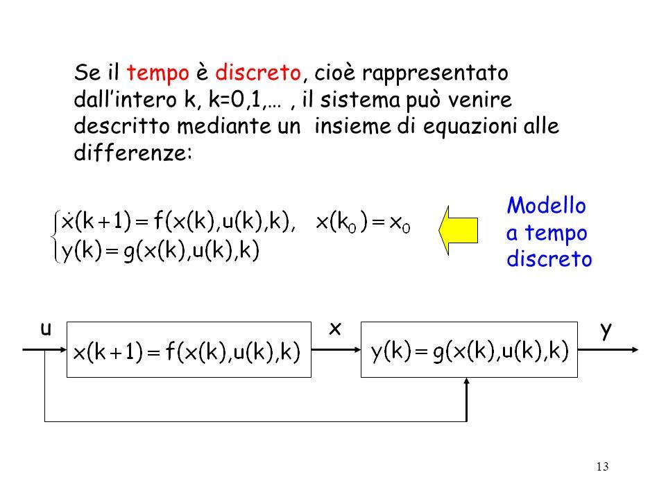 13 Se il tempo è discreto, cioè rappresentato dallintero k, k=0,1,…, il sistema può venire descritto mediante un insieme di equazioni alle differenze: