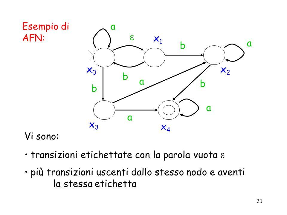 31 Esempio di AFN: x0x0 x1x1 x2x2 x3x3 x4x4 a a a a a b b b b Vi sono: transizioni etichettate con la parola vuota più transizioni uscenti dallo stess