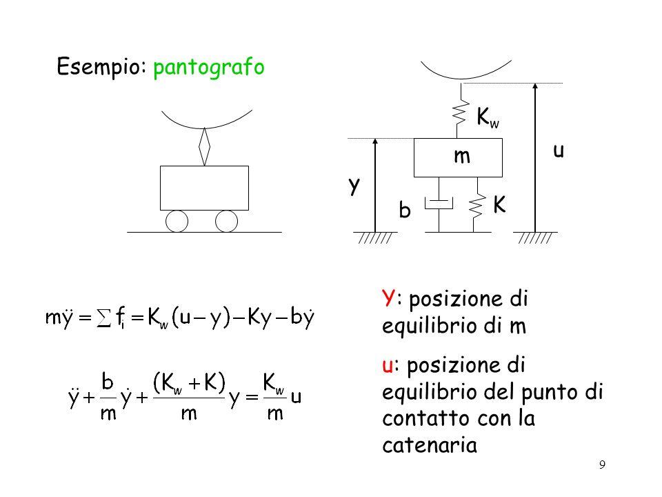 9 Esempio: pantografo m KwKw K b u y Y: posizione di equilibrio di m u: posizione di equilibrio del punto di contatto con la catenaria