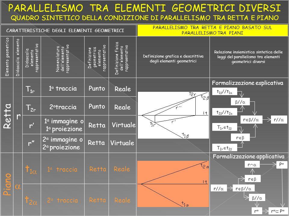 Piano Elemento geometrico CARATTERISTICHE DEGLI ELEMENTI GEOMETRICI PARALLELISMO TRA RETTA E PIANO BASATO SUL PARALLELISMO TRA PIANI Didascalia elemento Didascalia elemento rappresentativo Nomenclatura dell elemento rappresentativo t 1 1 a traccia Retta Reale t 2 2 a traccia Retta Reale Definizione geometrica elemento rapprsentativo Definizione fisica dell elemento rapprsentativo Definizione grafica e descrittiva degli elementi geometrici Relazione insiemistica sintetica delle leggi del parallelismo tra elementi geometrici diversi Formalizzazione esplicativa Formalizzazione applicativa Reale T 1r T 2r 1 a traccia 2 a traccia Punto r r 1 a immagine o 1 a proiezione 2 a immagine o 2 a proiezione Retta Virtuale Retta r r// r // r r P r P t 1 //t 1 t 2 //t 2 // T 1r t 1 T 2r t 2 r r //