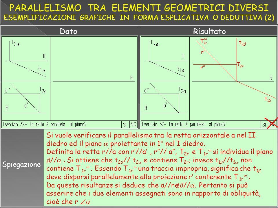 DatoRisultato Spiegazione Si vuole verificare il parallelismo tra la retta orizzontale a nel II diedro ed il piano proiettante in 1° nel I diedro.