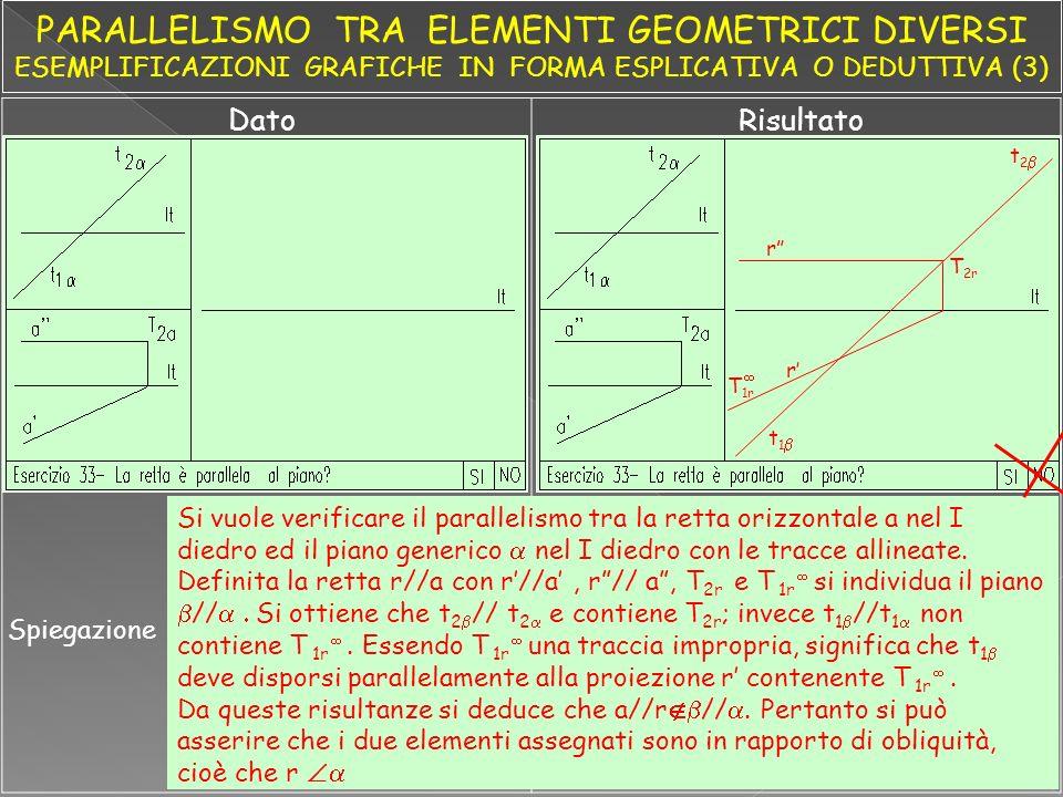 DatoRisultato Spiegazione Si vuole verificare il parallelismo tra la retta orizzontale a nel I diedro ed il piano generico nel I diedro con le tracce allineate.