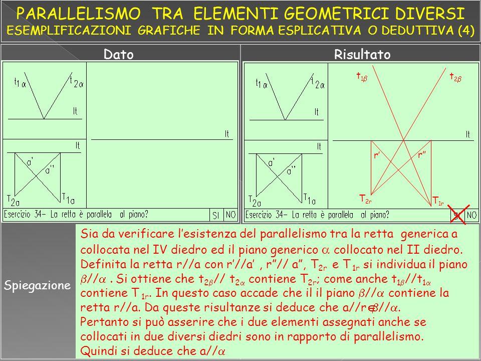 DatoRisultato Spiegazione Sia da verificare lesistenza del parallelismo tra la retta generica a collocata nel IV diedro ed il piano generico collocato nel II diedro.