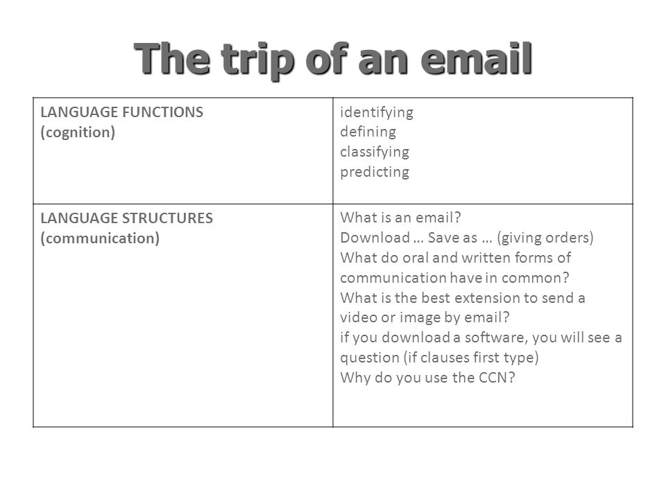 The trip of an email LANGUAGE FUNCTIONS (cognition) identifying defining classifying predicting LANGUAGE STRUCTURES (communication) What is an email.