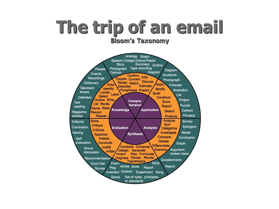 The trip of an email Blooms Taxonomy