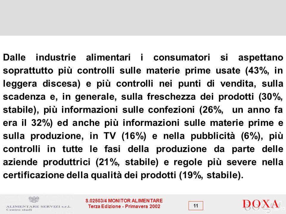 11 S.02503/4 MONITOR ALIMENTARE Terza Edizione - Primavera 2002 Dalle industrie alimentari i consumatori si aspettano soprattutto più controlli sulle materie prime usate (43%, in leggera discesa) e più controlli nei punti di vendita, sulla scadenza e, in generale, sulla freschezza dei prodotti (30%, stabile), più informazioni sulle confezioni (26%, un anno fa era il 32%) ed anche più informazioni sulle materie prime e sulla produzione, in TV (16%) e nella pubblicità (6%), più controlli in tutte le fasi della produzione da parte delle aziende produttrici (21%, stabile) e regole più severe nella certificazione della qualità dei prodotti (19%, stabile).