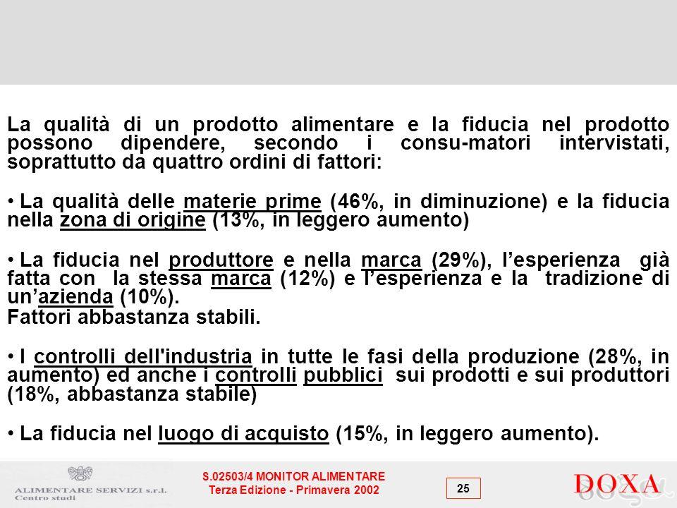 25 S.02503/4 MONITOR ALIMENTARE Terza Edizione - Primavera 2002 La qualità di un prodotto alimentare e la fiducia nel prodotto possono dipendere, secondo i consu-matori intervistati, soprattutto da quattro ordini di fattori: La qualità delle materie prime (46%, in diminuzione) e la fiducia nella zona di origine (13%, in leggero aumento) La fiducia nel produttore e nella marca (29%), lesperienza già fatta con la stessa marca (12%) e lesperienza e la tradizione di unazienda (10%).