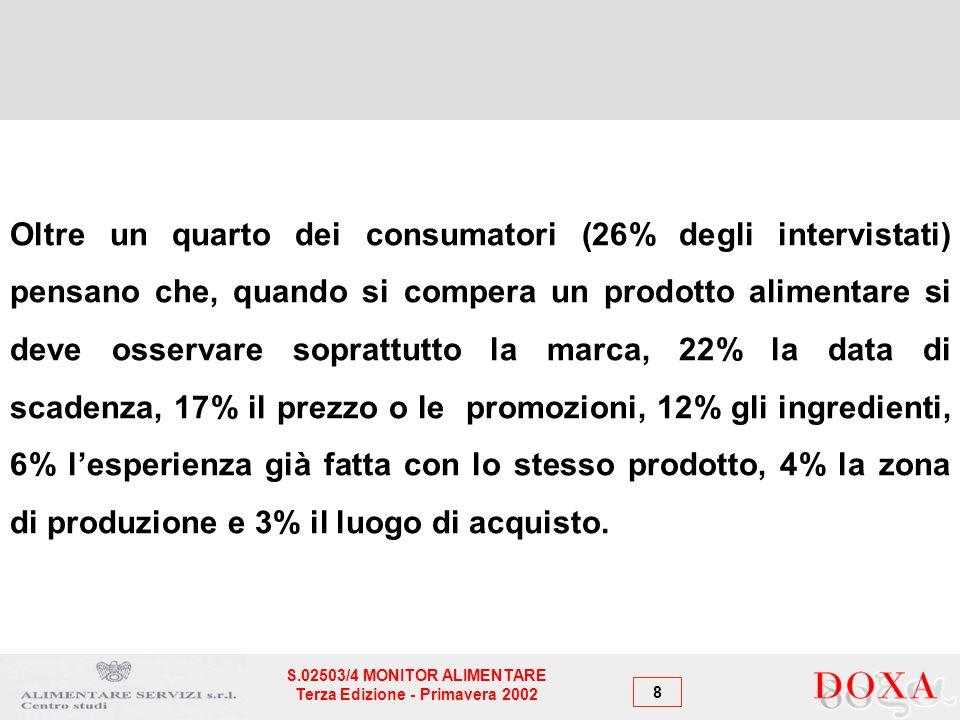 8 S.02503/4 MONITOR ALIMENTARE Terza Edizione - Primavera 2002 Oltre un quarto dei consumatori (26% degli intervistati) pensano che, quando si compera un prodotto alimentare si deve osservare soprattutto la marca, 22% la data di scadenza, 17% il prezzo o le promozioni, 12% gli ingredienti, 6% lesperienza già fatta con lo stesso prodotto, 4% la zona di produzione e 3% il luogo di acquisto.