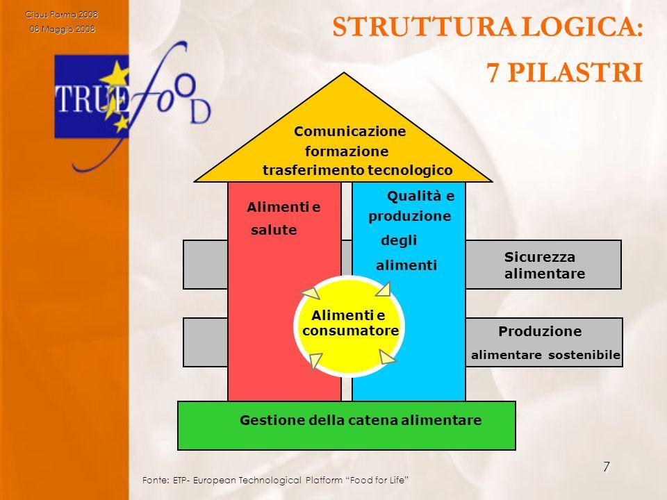 7 Produzione alimentare sostenibile Sicurezza alimentare - Qualità e produzione degli alimenti Alimenti e salute Alimenti e consumatore Comunicazione