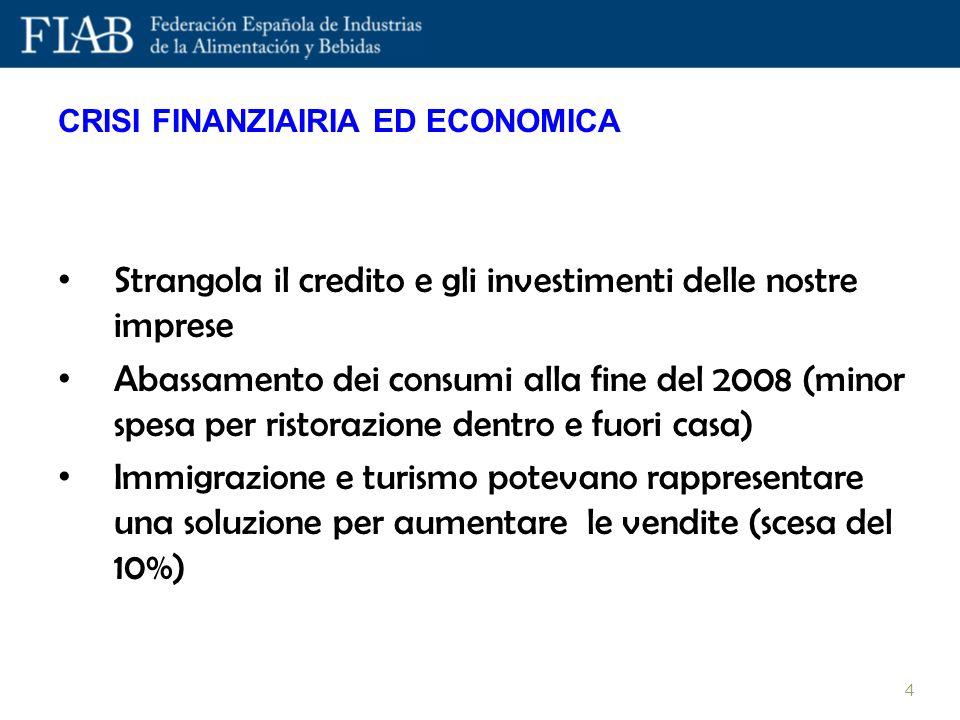 Strangola il credito e gli investimenti delle nostre imprese Abassamento dei consumi alla fine del 2008 (minor spesa per ristorazione dentro e fuori c