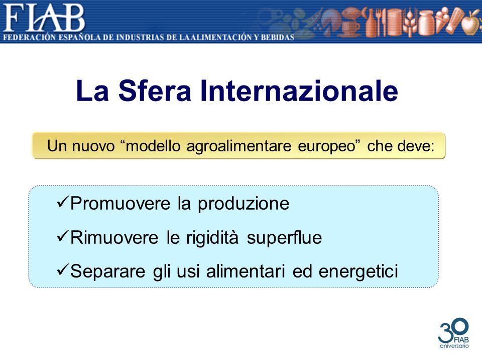 La Sfera Internazionale Promuovere la produzione Rimuovere le rigidità superflue Separare gli usi alimentari ed energetici Un nuovo modello agroalimen