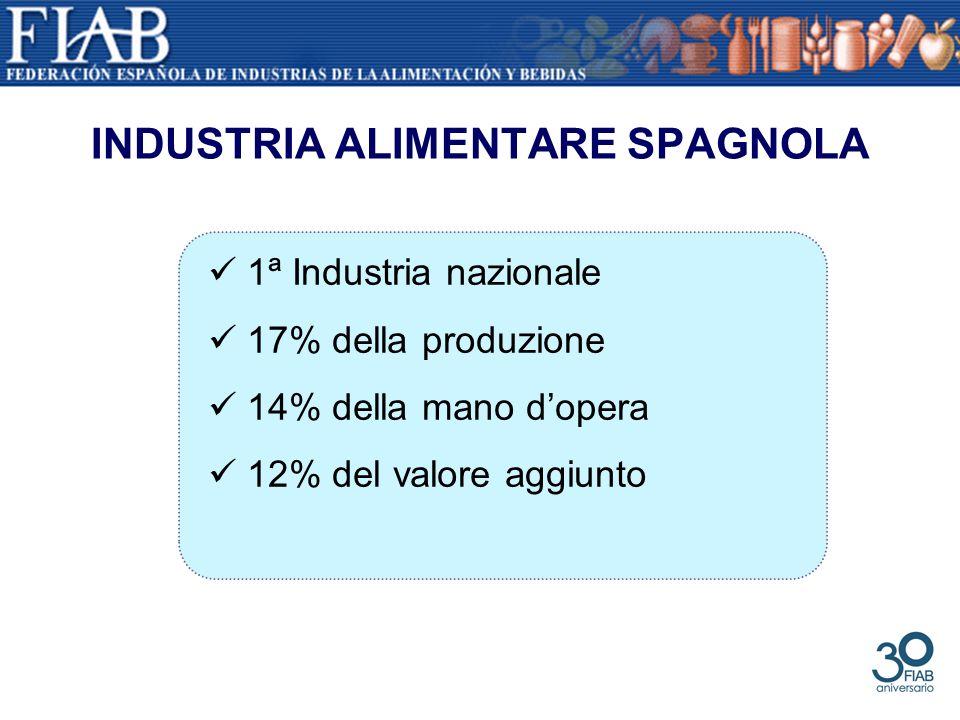 INDUSTRIA ALIMENTARE SPAGNOLA 1ª Industria nazionale 17% della produzione 14% della mano dopera 12% del valore aggiunto