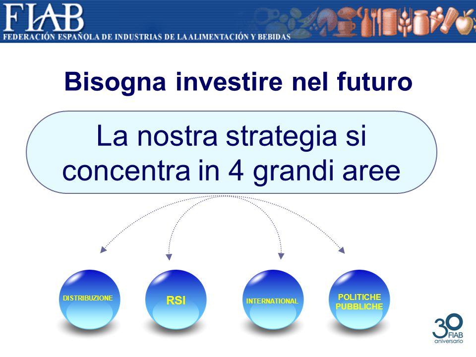 Bisogna investire nel futuro La nostra strategia si concentra in 4 grandi aree DISTRIBUZIONE RSI INTERNATIONAL POLITICHE PUBBLICHE