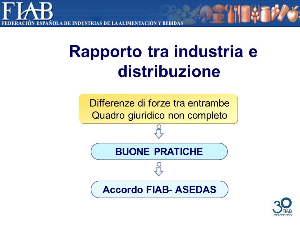 Rapporto tra industria e distribuzione Differenze di forze tra entrambe Quadro giuridico non completo BUONE PRATICHE Accordo FIAB- ASEDAS