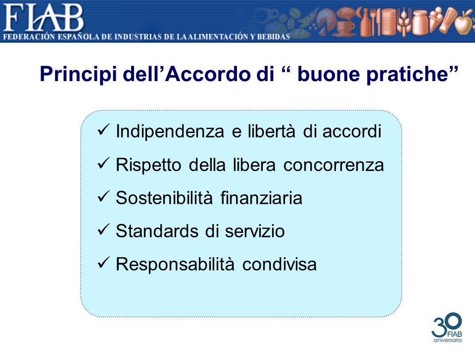 Indipendenza e libertà di accordi Rispetto della libera concorrenza Sostenibilità finanziaria Standards di servizio Responsabilità condivisa Principi dellAccordo di buone pratiche