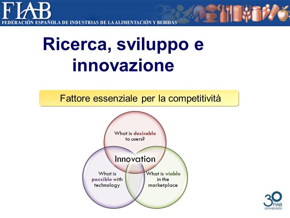 Ricerca, sviluppo e innovazione Fattore essenziale per la competitività