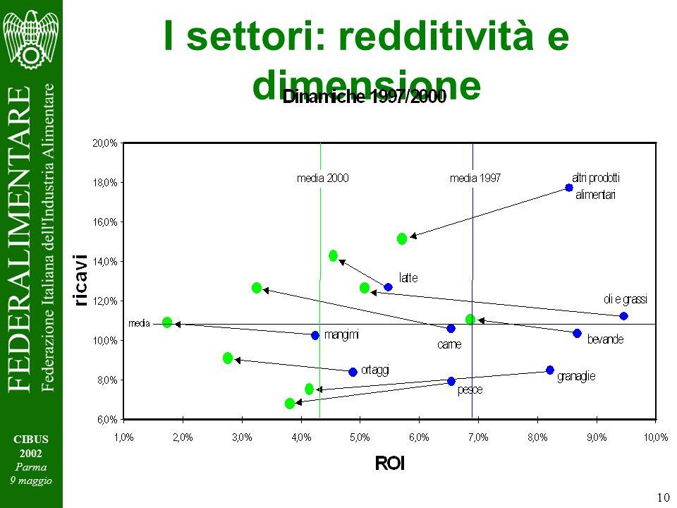 10 CIBUS 2002 Parma 9 maggio I settori: redditività e dimensione