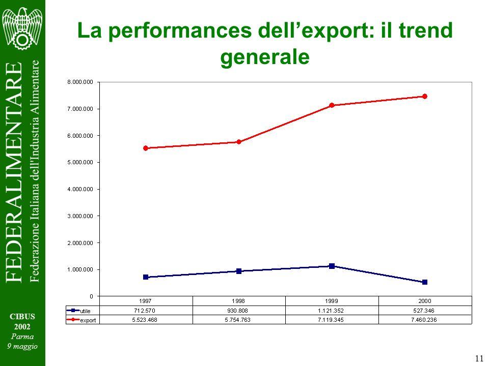 11 CIBUS 2002 Parma 9 maggio La performances dellexport: il trend generale