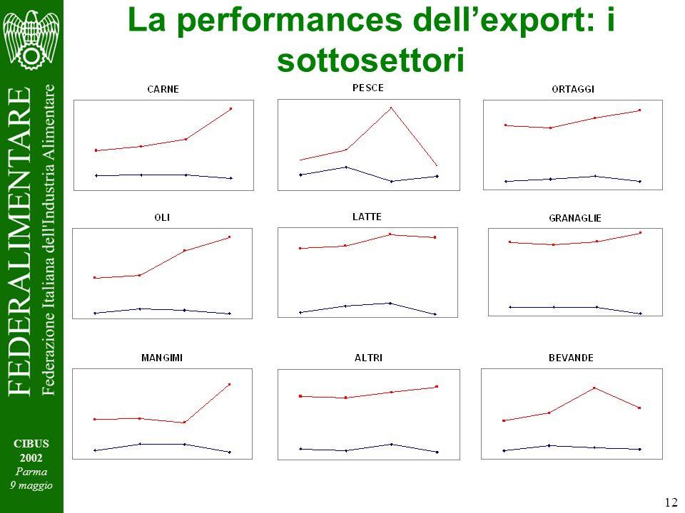 12 CIBUS 2002 Parma 9 maggio La performances dellexport: i sottosettori