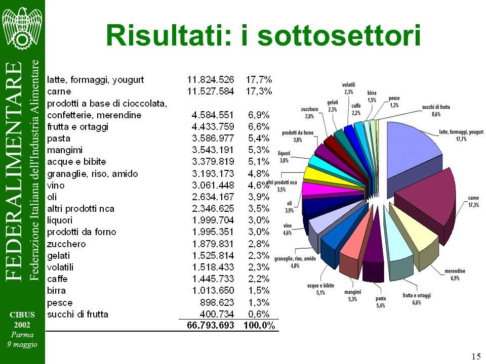 15 CIBUS 2002 Parma 9 maggio Risultati: i sottosettori