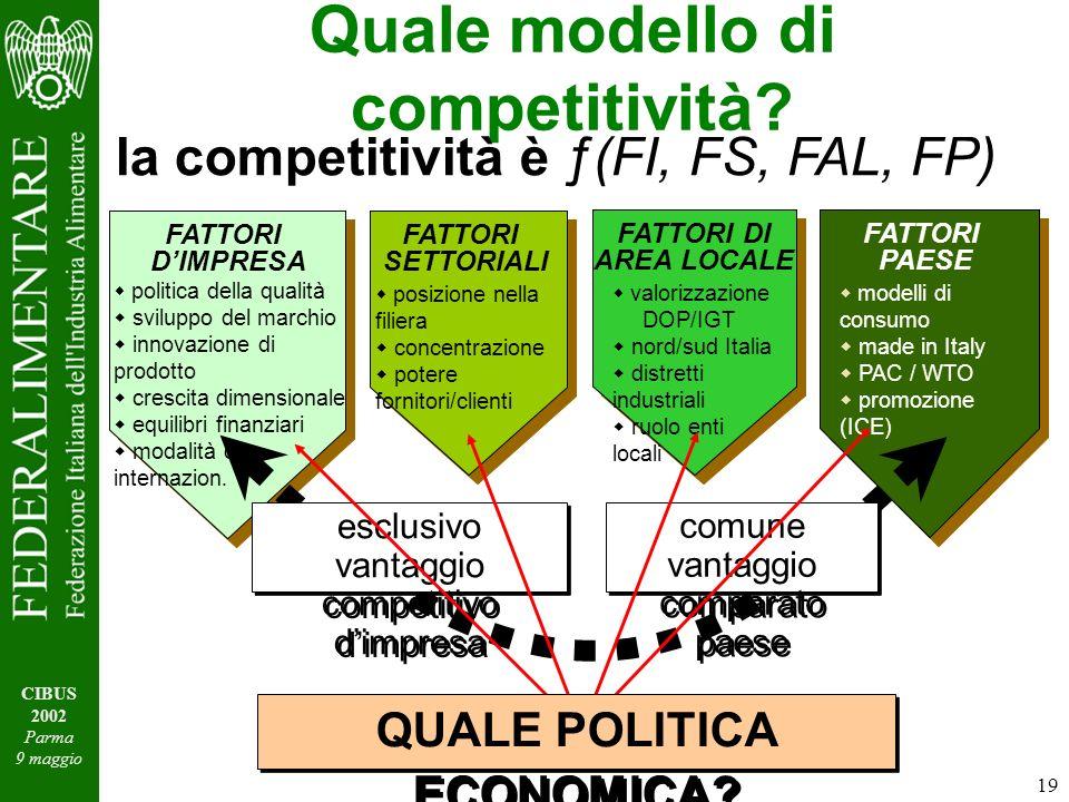 19 CIBUS 2002 Parma 9 maggio FATTORI DIMPRESA politica della qualità sviluppo del marchio innovazione di prodotto crescita dimensionale equilibri finanziari modalità di internazion.