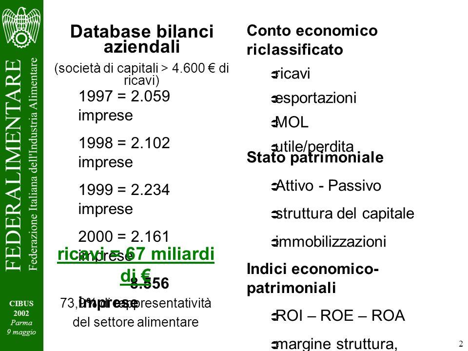 2 CIBUS 2002 Parma 9 maggio Database bilanci aziendali (società di capitali > 4.600 di ricavi) 1997 = 2.059 imprese 1998 = 2.102 imprese 1999 = 2.234 imprese 2000 = 2.161 imprese 8.556 imprese ricavi = 67 miliardi di 73,9% di rappresentatività del settore alimentare Conto economico riclassificato ricavi esportazioni MOL utile/perdita Stato patrimoniale Attivo - Passivo struttura del capitale immobilizzazioni Indici economico- patrimoniali ROI – ROE – ROA margine struttura, tesoreria