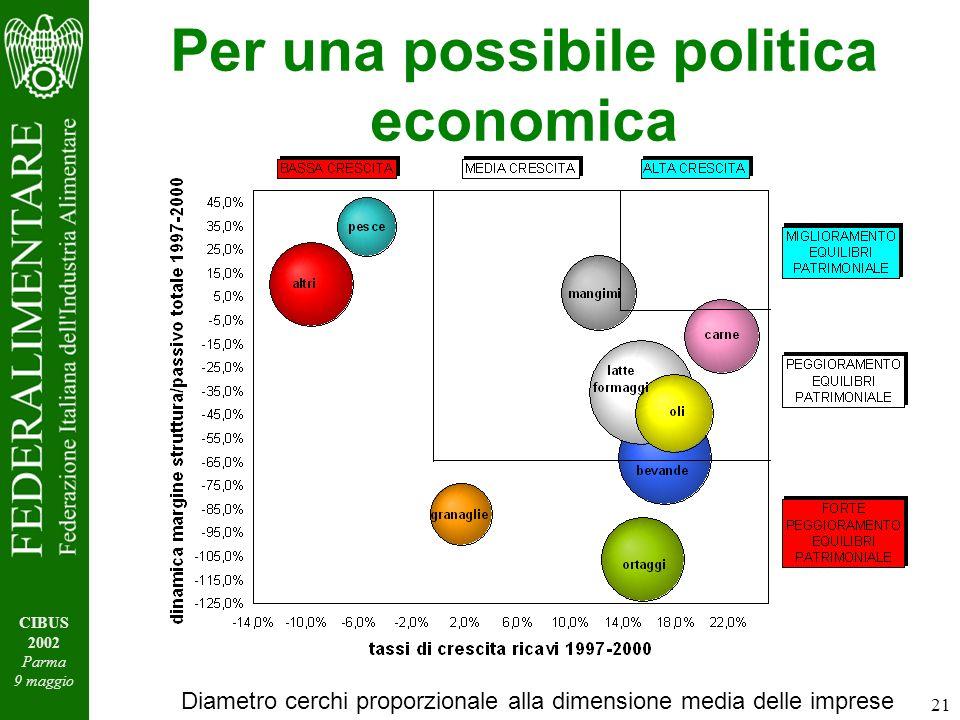 21 CIBUS 2002 Parma 9 maggio Per una possibile politica economica Diametro cerchi proporzionale alla dimensione media delle imprese