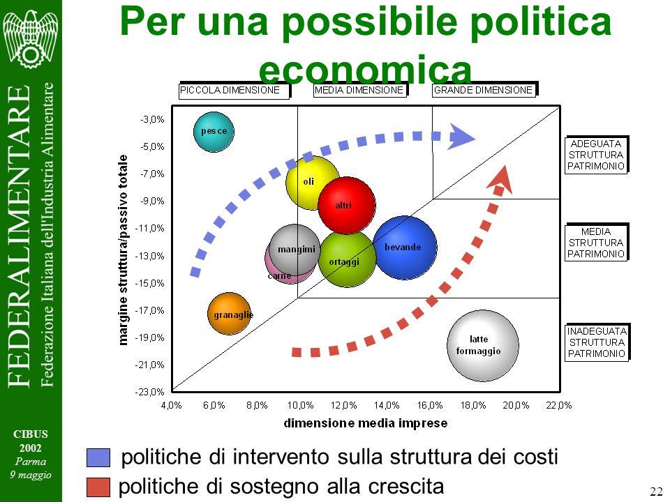 22 CIBUS 2002 Parma 9 maggio Per una possibile politica economica politiche di intervento sulla struttura dei costi politiche di sostegno alla crescita